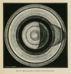 nemfrog:  Fig. 97. Bird's-eye view of Saturn and its ring-system.The heavens, an illustrated handbook of popular astronomy. 1867.