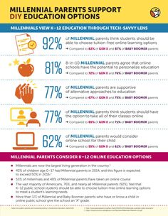 Millenial Parents Support DIY Education Options - Pearson