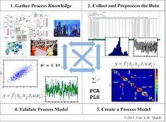 Risultati immagini per soft sensors for monitoring and control of industrial processes