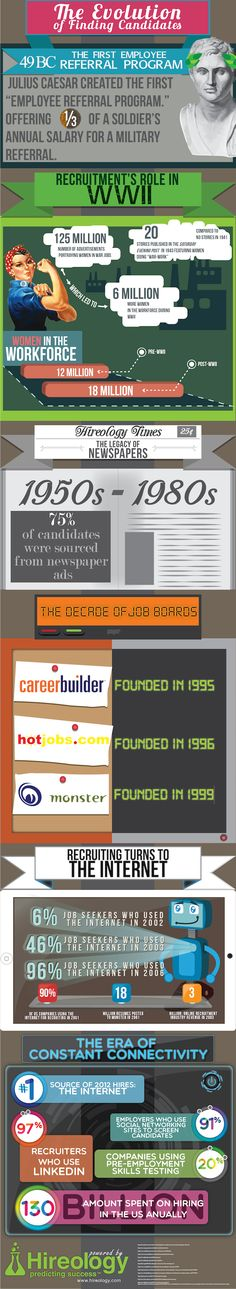 This infographic (from Hireology) shows the evolution of finding candidates. Takeaways: The first employee referral program took place in Before Marketing Data, Digital Marketing, Forbes Magazine, Online Job Opportunities, Inclusion Classroom, Employer Branding, Career Inspiration, Teaching Social Studies, Career Development