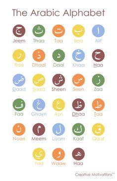 Arabic Alphabet Poster van CreativeMotivations op Etsy