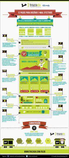 Cómo diseñar un email eficaz en 12 pasos.