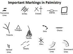Meanings and Significance of Markings and Symbols in Palmistry like Breaks, Chains, Crosses, Grilles, Dots, Islands, Stars, Squares, Triangles, Tridents etc
