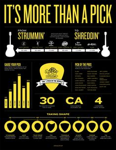 Figure out if you're more of a strummer or a shredder here.