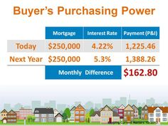 Spread the news! Rates and values are inching up. The time to buy is NOW.