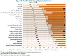 Manufacturing job openings by industry. American Manufacturing, Learning Courses, Cbt, Job Opening, Statistics, Safety, Security Guard, Big Data
