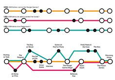 """NaNo Prep: Outline Your Story Like a Subway Map nanowrimo: """"We're deep into NaNo Prep Season, and this week, we've asked participants to share their thoughts on how to craft great plots and build. Writing Memes, Book Writing Tips, Fiction Writing, Writing Help, Writing Prompts, Writing Corner, Story Prompts, Writing Workshop, Story Outline"""