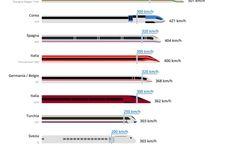 Alta velocità: Italia va. Ai primi posti secondo un'indagine. Leggi lo studio Uno studio della piattaforma online goeuro.it fotografa lo stato dell'alta velocità in 20 Paesi sviluppati. Ai primi posti ci sono i giganti asiatici come Giappone e Cina. L'Italia è in ottava posizi #italia #altavelocità