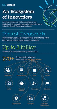 Powered by IBM Watson apps