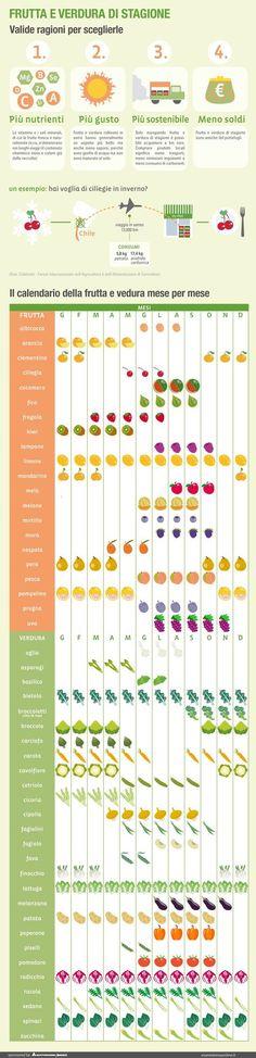 Frutta e verdura di stagione, il calendario in infografica