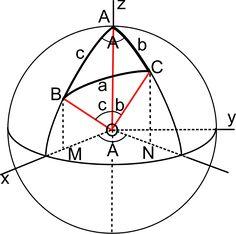 Spherical trigonometry vectors.svg