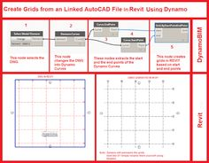 Have you ever wanted to create Grids from a linked DWG in Revit? Isolate the grids in your dwg and link it into Revit. Building Information Modeling, Autocad, Architecture, Create, Civil Engineering, Management, Tutorials, Tools, Drawing