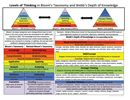 Levels of Thinking in Bloom's Taxonomy and Webb's Depth of Knowledge