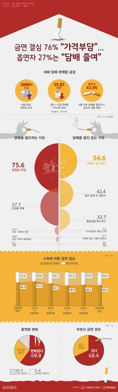 """금연 결심 76% """"담배값 부담"""" … 흡연자 27%는 """"흡연 줄임"""" [인포그래픽] #smoking / #Infographic ⓒ 비주얼다이브 무단 복사·전재·재배포 금지"""