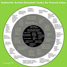 What tasks can I assign that are action-oriented & authentive as summative…