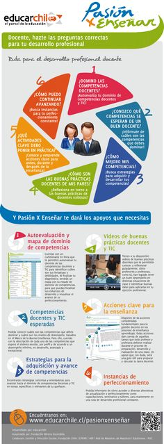 Infografía que te muestra la ruta del desarrollo profesional docente y los apoyos con los que cuentas.