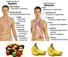 Health benefits of Bananas n Apples! Health And Nutrition, Health And Wellness, Health Care, Vegetable Nutrition, Sports Nutrition, Nutrition Tips, Health Fitness, Healthy Tips, How To Stay Healthy