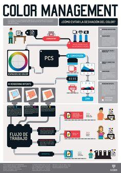 Infografías Color Managment