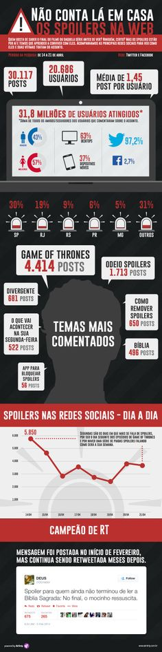 Infográfico revela cenário dos spoilers espalhados na web - Adnews - Movido pela Notícia