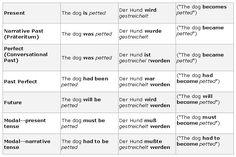 The Passive Voice in German - learn German,grammar