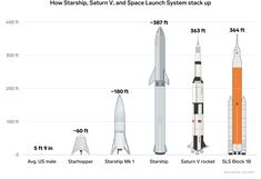 How SpaceX's planned Starship launch system compares to NASA's towering moon rockets
