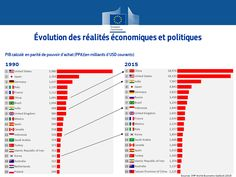 Cop21, Bar Chart, Politics, Environment, Bar Graphs