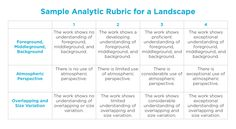 "Most art teachers use rubrics to assess students' work. Rubrics are a great way to make sure students understand the expectations of the assignment. Because all the criteria are clearly defined, they make grading 100 still life artworks much easier. I use the term ""easier"" loosely here; we all know grading 100 artworks is never …"