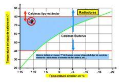 Tipos de regulación de la temperatura de impulsión en calefacción