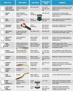 Nothing has a greater impact on bass fishing success than your choice of hook. Here's a simple guide to using the proper points. We've broken things down by hook style, bait, and line choice. So no matter if you're fishing texas worm rigs, soft plastics, or giant swimbaits, we've outlined what you'll need. See more hooks after the jump.