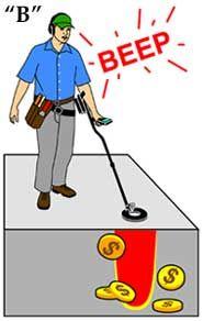 How Metal Detectors Work - Kellyco Metal Detectors