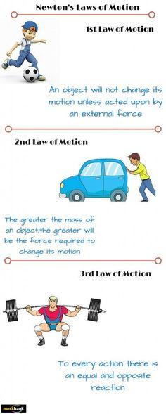 Newton's Three Laws of Motion are applicable in our day to day activities. They explain to us exactly that why are things in a state of rest or motion.