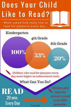 Reading is important! - Fun ways to encourage a love for reading.