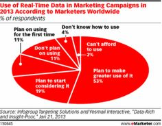 EMarketer: More Companies Using Real-Time Marketing As Social Media Analytics Improve http://marketingland.com/emarketer-more-companies-using-real-time-marketing-initiatives-39278