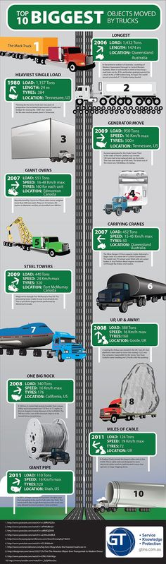 #Infographic World's largest #truck moves #jsiglobal
