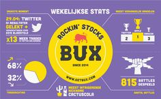 2015: Week 18 What has been happening at BUX over the week? Our weekly infographic tells you all! (let op: je kunt geld verliezen)