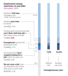 The complete US jobs report for December in two simple charts (source: qz.com)