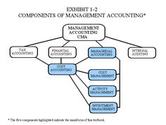 Cost and managerial accounting is a complex subject. You can access managerial accounting assignment help and managerial accounting cheat sheet by My Homework Writers. Learn Accounting, Accounting Principles, Financial Accounting, Accounting And Finance, Accounting Information, Accounting Online, Balancing Equations, Financial Ratio, Examination Board