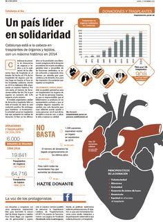 Artículo sobre Donaciones y Trasplantes. La Vanguardia. Cristina Catalán