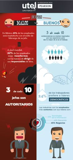 Conoce el porcentaje de #empleados mexicanos #insatisfechos con el estilo de…