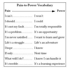 A chart listing pain vocabulary on the left side and power vocabulary on the other.  #toastmasters