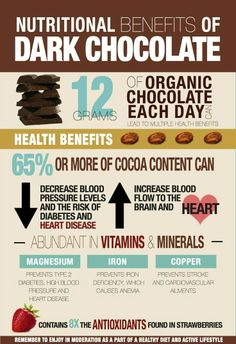 Nutritional benefits of Dark Chocolate. Health benefits of dark chocolate. Abudant in Vitamins & Minerals. Magnesium, Iron and Copper. Best supplements from Zenith Nutrition. Fast Weight Loss, Healthy Weight Loss, How To Lose Weight Fast, Dark Chocolate Benefits, Chocolate Chocolate, Organic Chocolate, Le Cacao, Bon Dessert, Food Facts