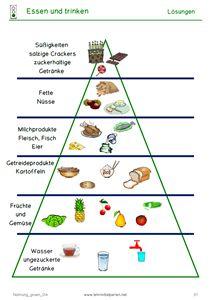 Nahrungspyramide