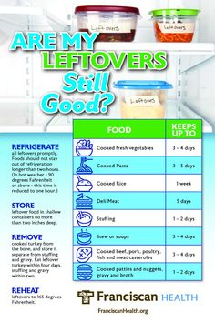 If you're bulk cooking or eating more meals at home than you're used to, you may be finding an uptick in leftovers as well. But food safety is as key for everyday life as as it is for large holiday celebrations such as Thanksgiving and Christmas dinners. Food Safety And Sanitation, Food Safety Tips, Food Shelf Life, Leftovers Recipes, Food Facts, Thanksgiving Leftovers, How To Cook Pasta, Cooking Tips, Bulk Cooking