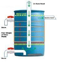 Diy 55 gallon barrel pond filter aquaponics filter for In line pond filter