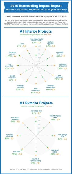 This infographic reveals that the happiness home owners receive from home improvement projects and how much money they get back at resale isn't the same for every project.