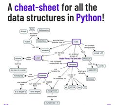 🔥 A Cheat Sheet for all the data structures in Python Learn Computer Coding, Computer Programming Languages, Learn Computer Science, Computer Basics, Learn Programming, Python Programming, Python Cheat Sheet, Programming Tutorial, Data Structures