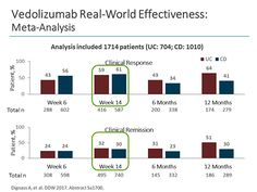 Optimizing Use of Biological Agents in Ulcerative Colitis: Practical Insights (Transcript)