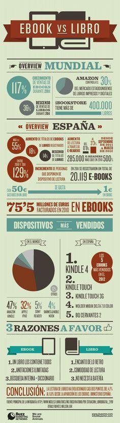 Ebooks vs libros #infografia #infographic