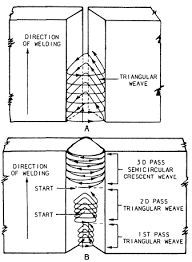 Here is a shielded metal arc welding rod chart…an amperage