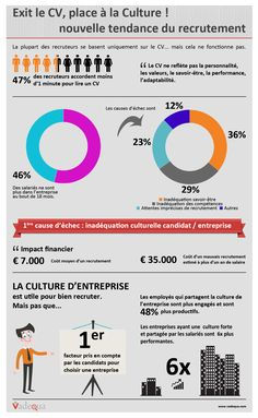 Resume infographic : Recrutement : soyez corporate, c'est plus important que le CV via Cadremploi - Resumes. Marketing Data, Business Marketing, Cv Manager, Job Coaching, Job Cv, Infographic Resume, Le Management, Employer Branding, Professional Resume